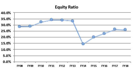 Equity Ratio